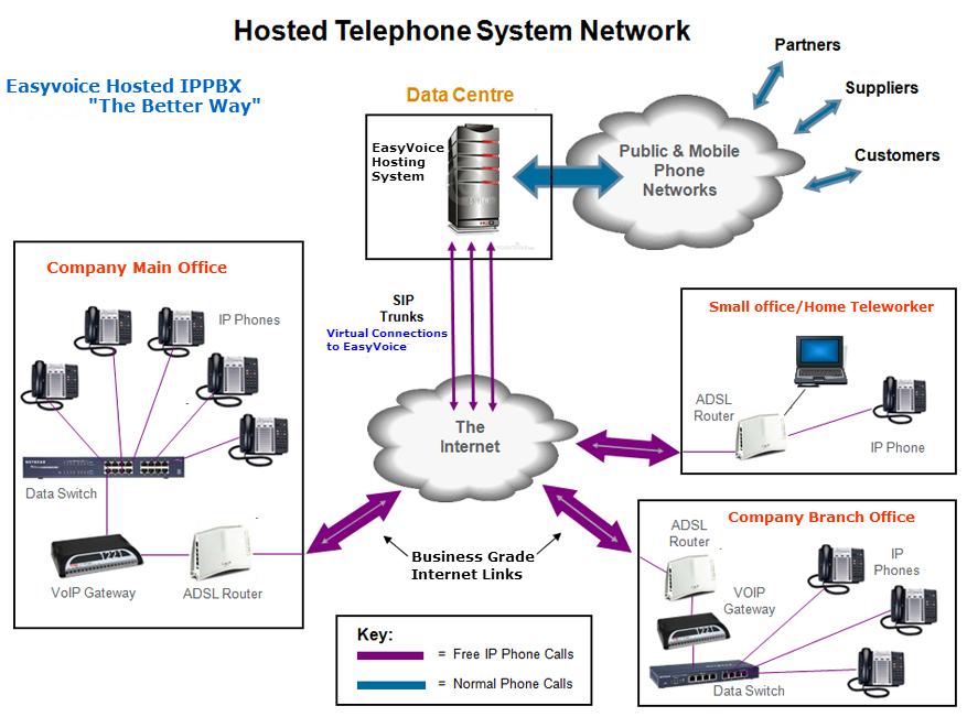 EV Hosted network diagram